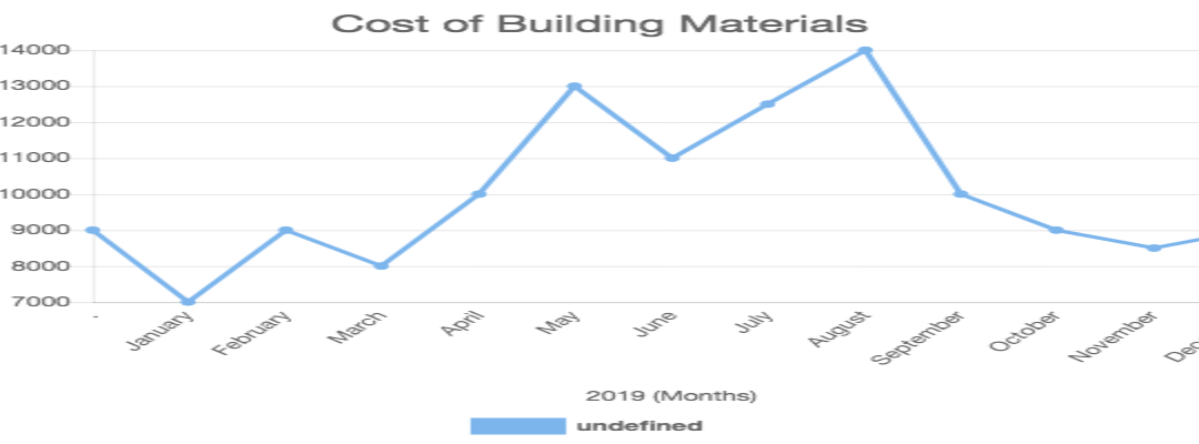 Cost of Building Materials
